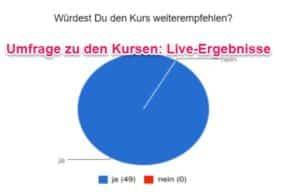 Umfrage Kraulkurse