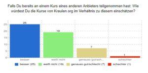 Kraulkurse Test Umfrage Vergleich Konkurrenz